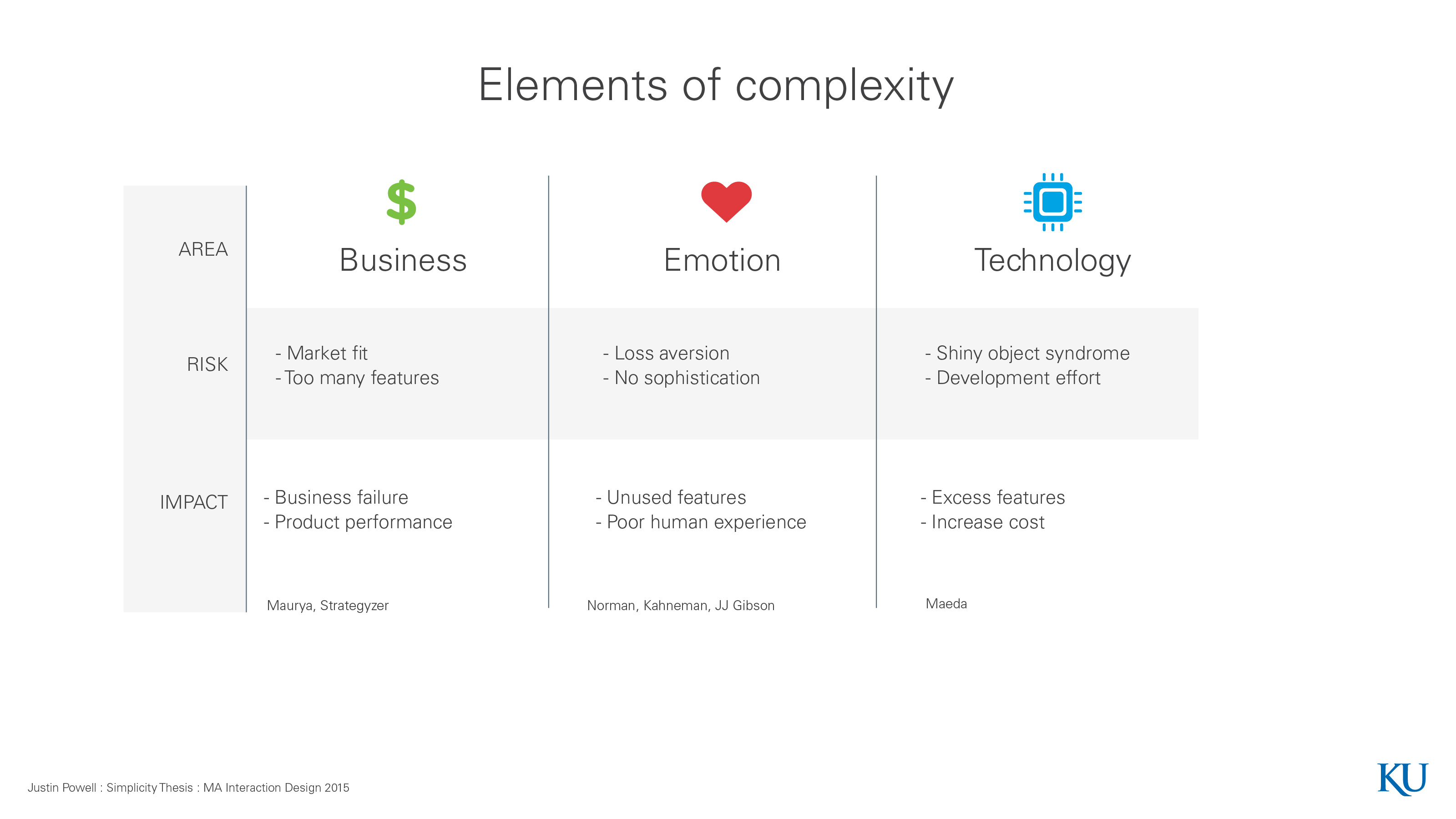 Elements of Complexity