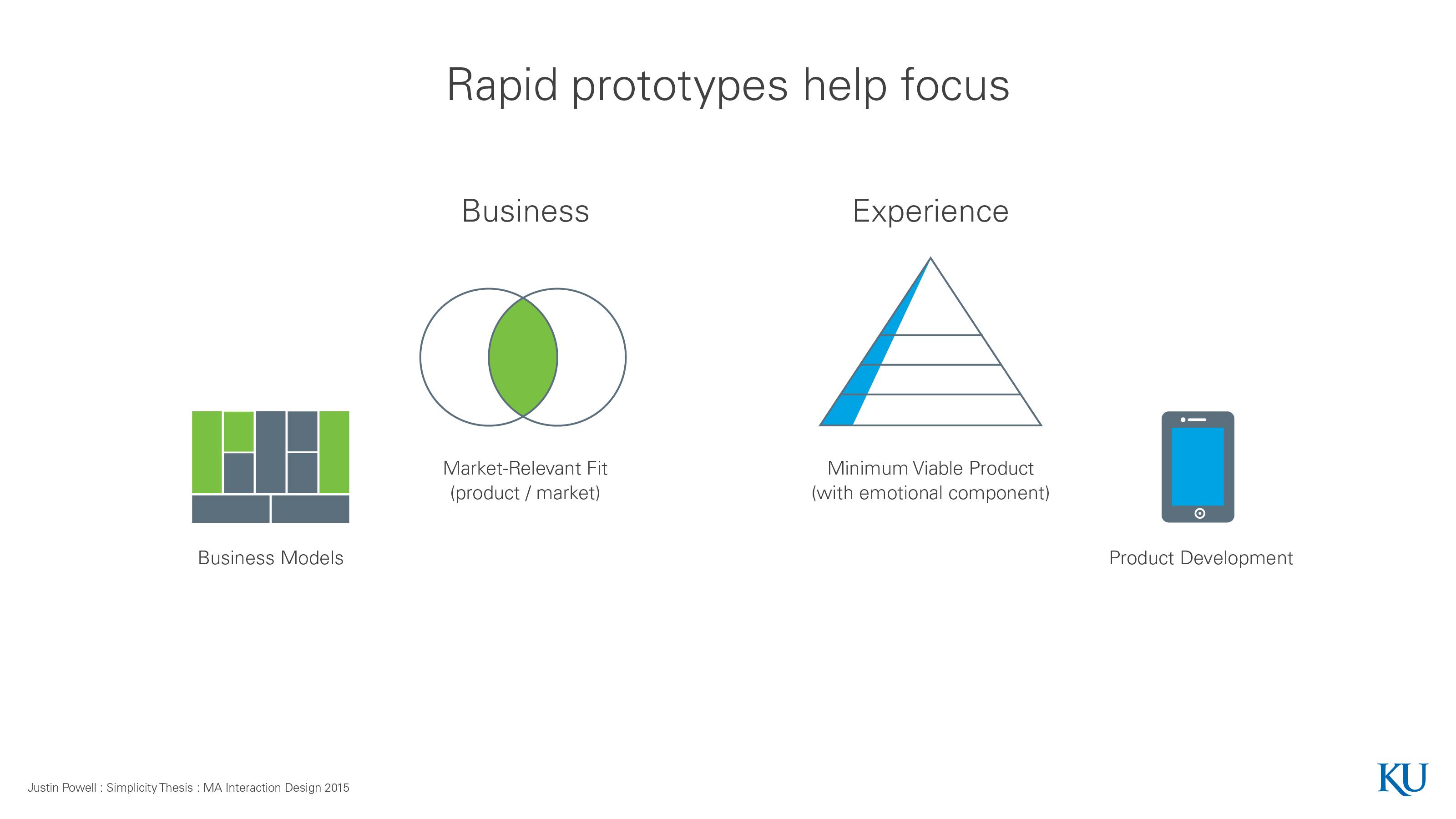 Rapid Prototypes Help Focus